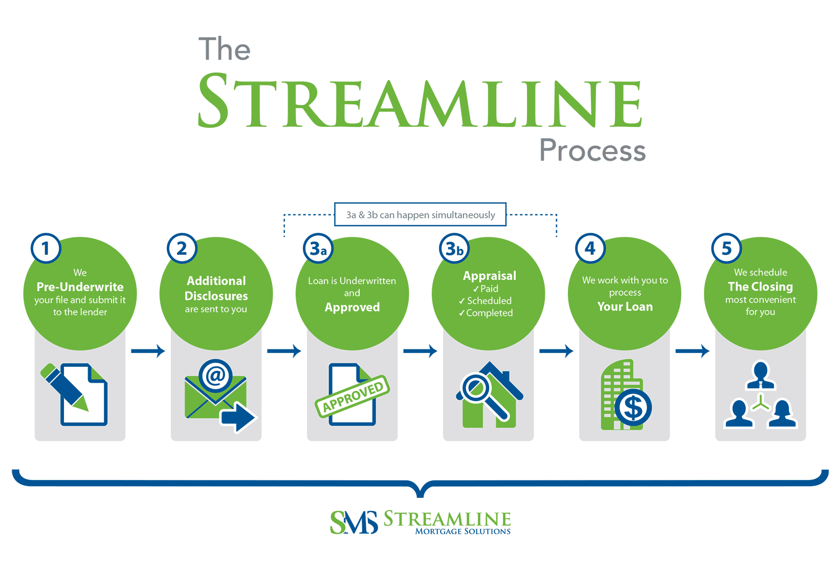 THE-STREAMLINE-PROCESS